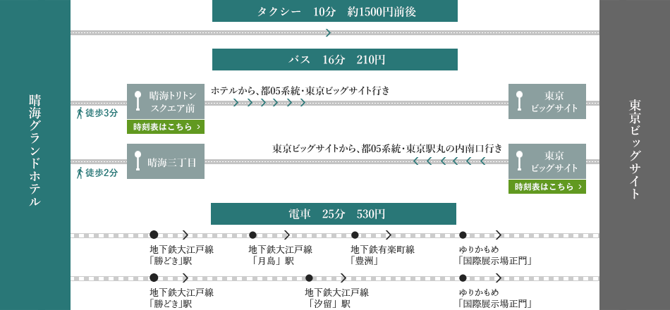 晴海グランドホテル 東京ビッグサイト アクセスマップ
